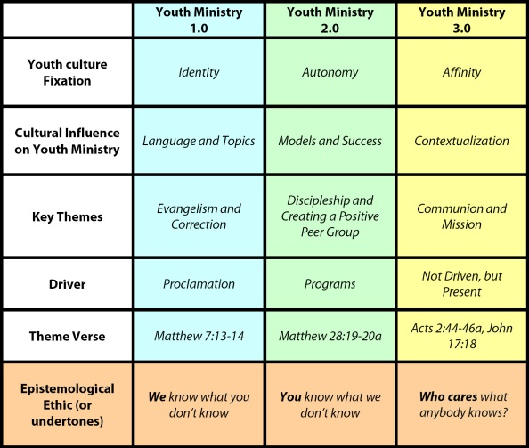 youth-ministry-3-point-0-graphic2