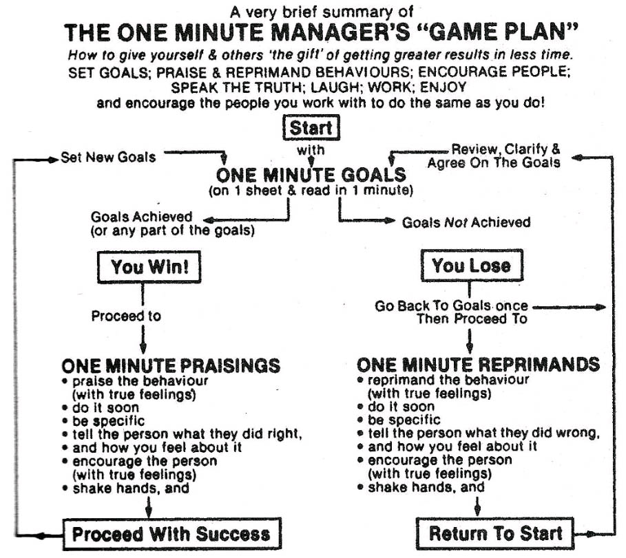 leadership paper on the one minute manager The following is an excerpt from chapter 3 of self leadership and the one minute manager preview thursday: self leadership and the one minute paper —no.
