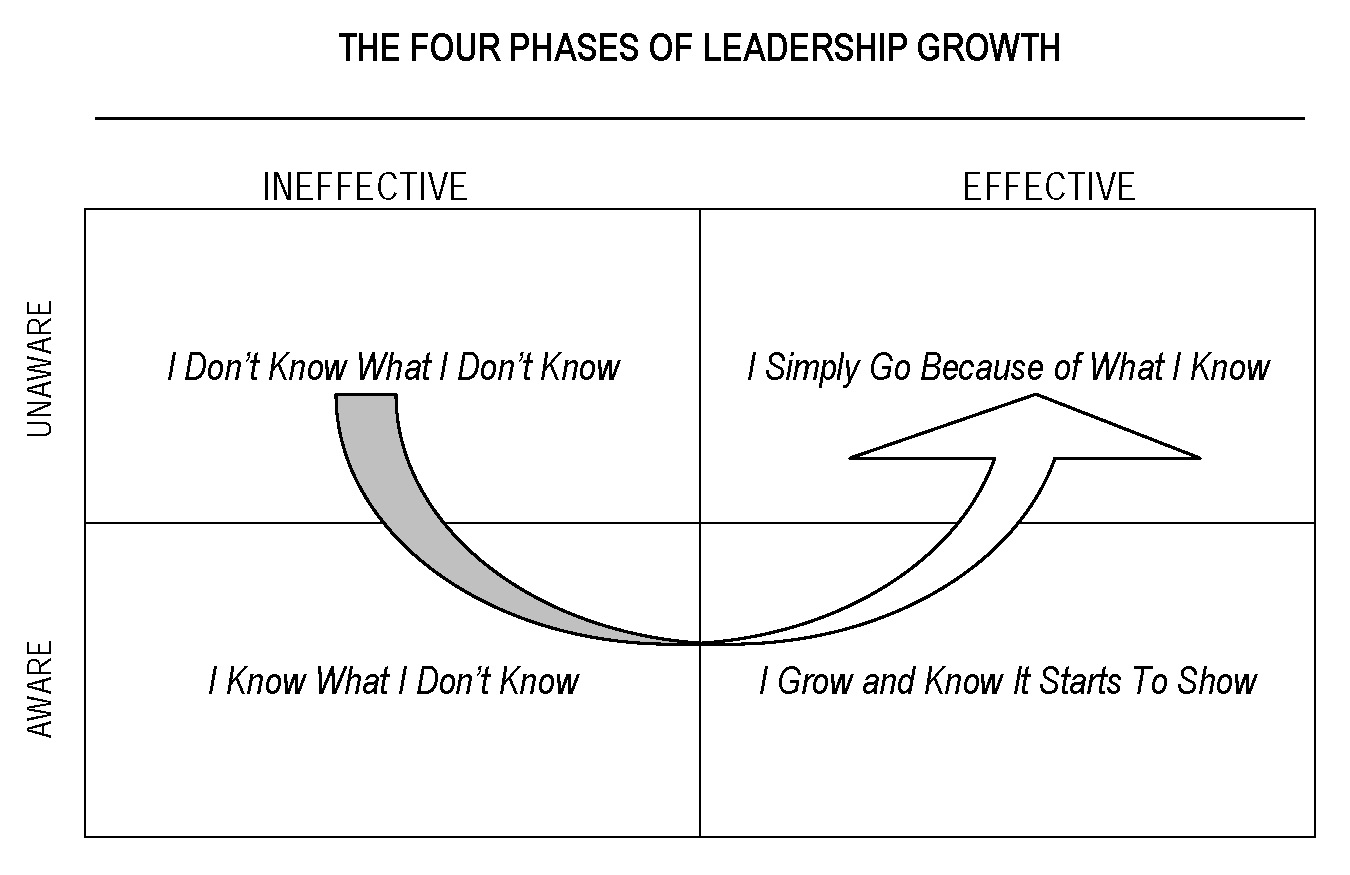 21irrefutablelaws-four-phases-of-leadership-growth.jpg