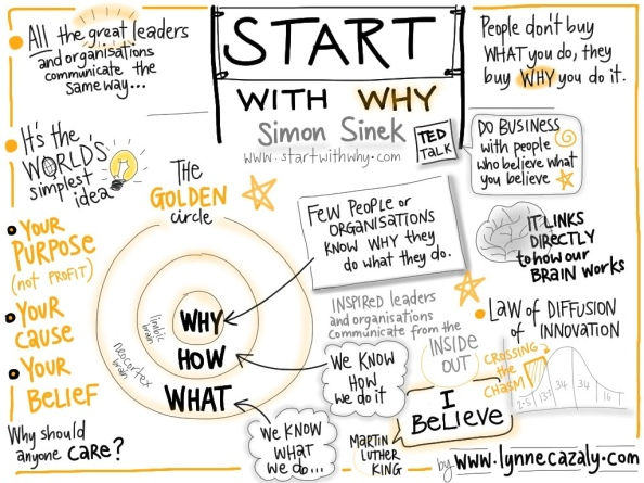 start with why infographic