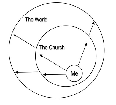 MIssional Christianity