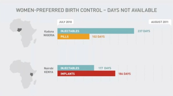 women-preferred birth control