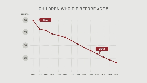 children who die before age 5