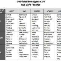Emotional Intelligence 2.0 | Notes