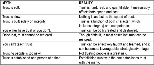 trust-myths