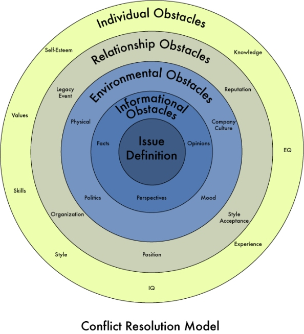 conflict-resolution-model