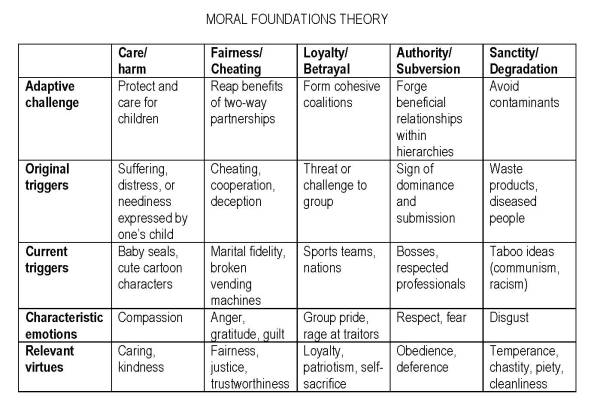 moral-foundations-theory